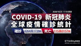 COVID-19 新冠病毒全球疫情懶人包  全球確診共計4264萬人  累計115萬多人病歿|2020/10/25 17:10