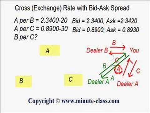 How to read bid ask forex 1 к 100 форекс маржа signguestbook php