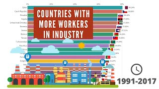 Top 20 Countries For Workers Employed In % In Industry & Manufacturin (1991/2017)