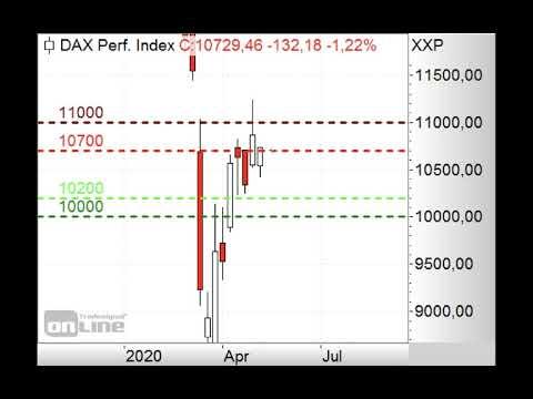 DAX - 10.700/10.800 Punkte im Fokus - ING Markets Morning Call 06.05.2020