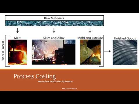 Process Costing-Equivalent Unit Production (EUP)