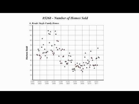 Phoenix home prices by zip code
