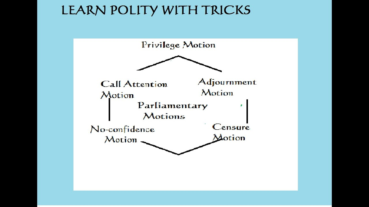 Parliamentary motions explanation and trick to remember youtube parliamentary motions explanation and trick to remember ccuart Choice Image