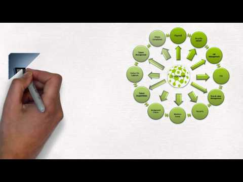 EAG's Human Capital Management Software Program