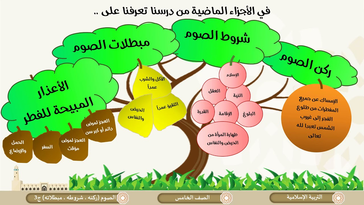 الصف الخامس   التربية الإسلامية   الصوم ركنه وشروطه ومبطلاته ج3