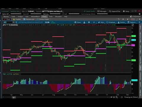 3 Top Indicators To Use On Thinkorswim Youtube