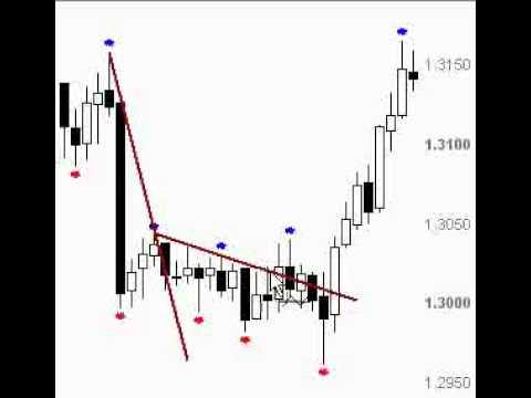 валютный трейдинг на рынке forex форекс