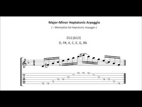 Gmmaj13 Piano Chord Worshipchords