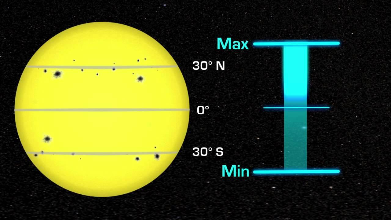 NASA | Solar Cycle
