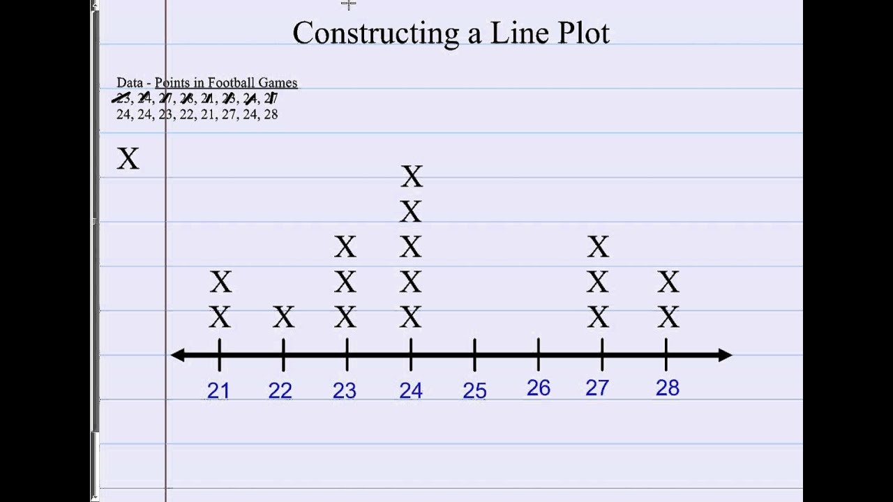 worksheet Line Plot constructing a line plot youtube