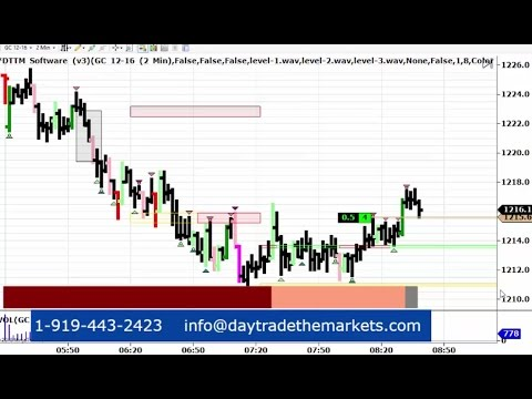 Live Day Trading Gold Futures 11-14-2016