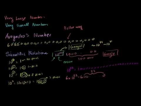 Introduktion til videnskabelig notation