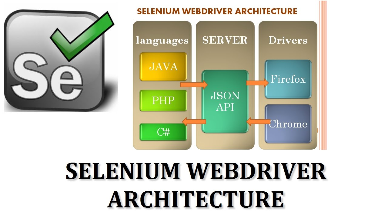 webdriver Webdriver new generation selenium webdriver module local testing selenium to run selenium server you need java as well as chrome or firefox browser.