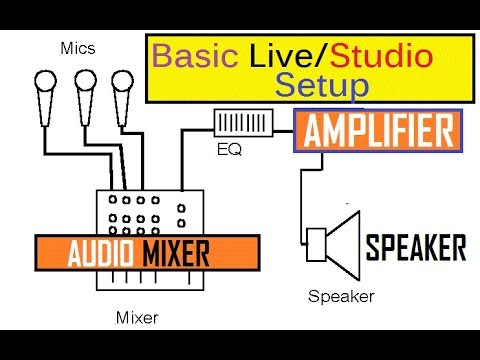 Basics of Audio mixer,Amplifier and speakers for live Orchestra