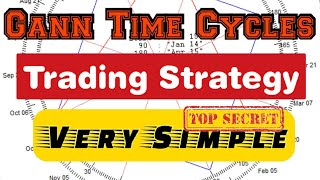 Gann Time Cycles || Trading Strategy That Will Change The Way You Trade In Hindi ( Simple Setup )