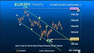 Elliott Wave Strategy #EURJPY - Confluence Provides Clear Trading Stategy #forex