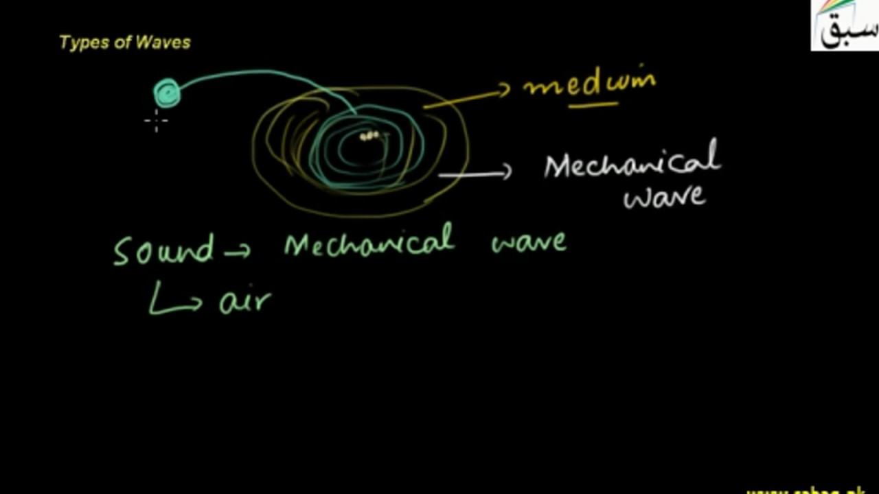 Mechanical and Electromagnetic Waves, Simple Harmonic Motion and