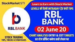 02 June share price target Rbl Bank | Rbl Bank news | RBKBANK stock | rbk bank forecast tips
