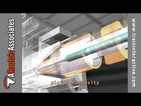 Injection Molding Machine Maintenance - Platen Maintenance (excerpt)