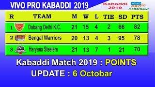 Pro Kabaddi 2019 Points Table || LAST UPDATE 6/10/2019