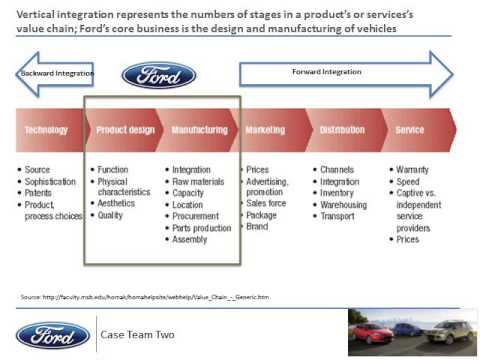 logistics and value chain analysis ford motor