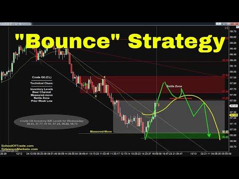 """Bounce"" Trading Strategy | Crude Oil, Emini, Nasdaq, Gold & Euro"