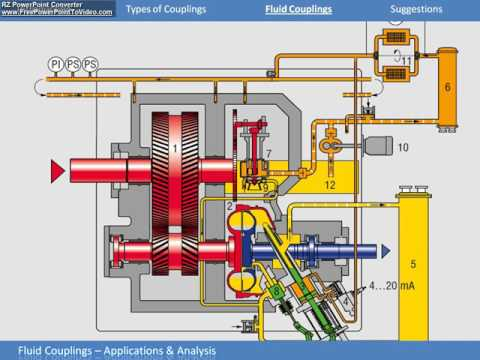 What is Fluid Coupling thumbnail
