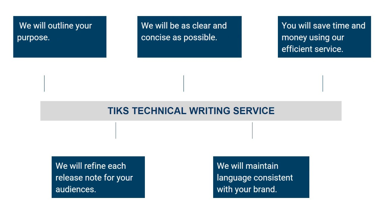 technical writing houston Houston, tx professional technical writing, content writing services for your business contact us today 2817128770.