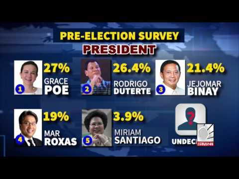 Duterte Tops Survey in Presidential Candidates