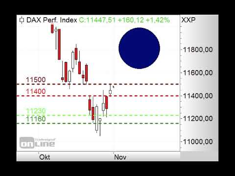 DAX - 11.500 Punkte im Fokus! - Morning Call 01.11.2018