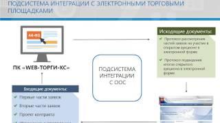 ПК «Web-Торги-КС». Автоматизация госзакупок