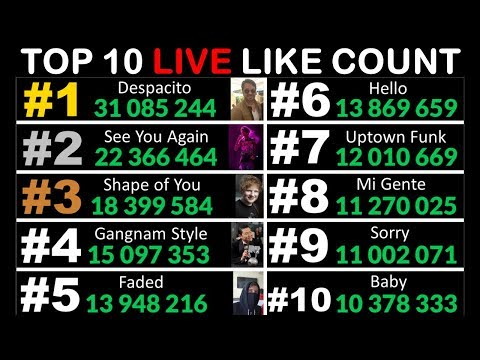LIVE Like Count of the TOP 10 Most Liked YouTube Videos!