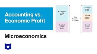 Accounting versus Economic Profit | Microeconomics