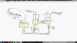 Grundwissen Hydraulik Hubwagen