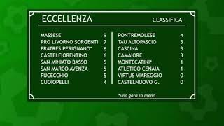 Eccellenza Girone A - La terza giornata