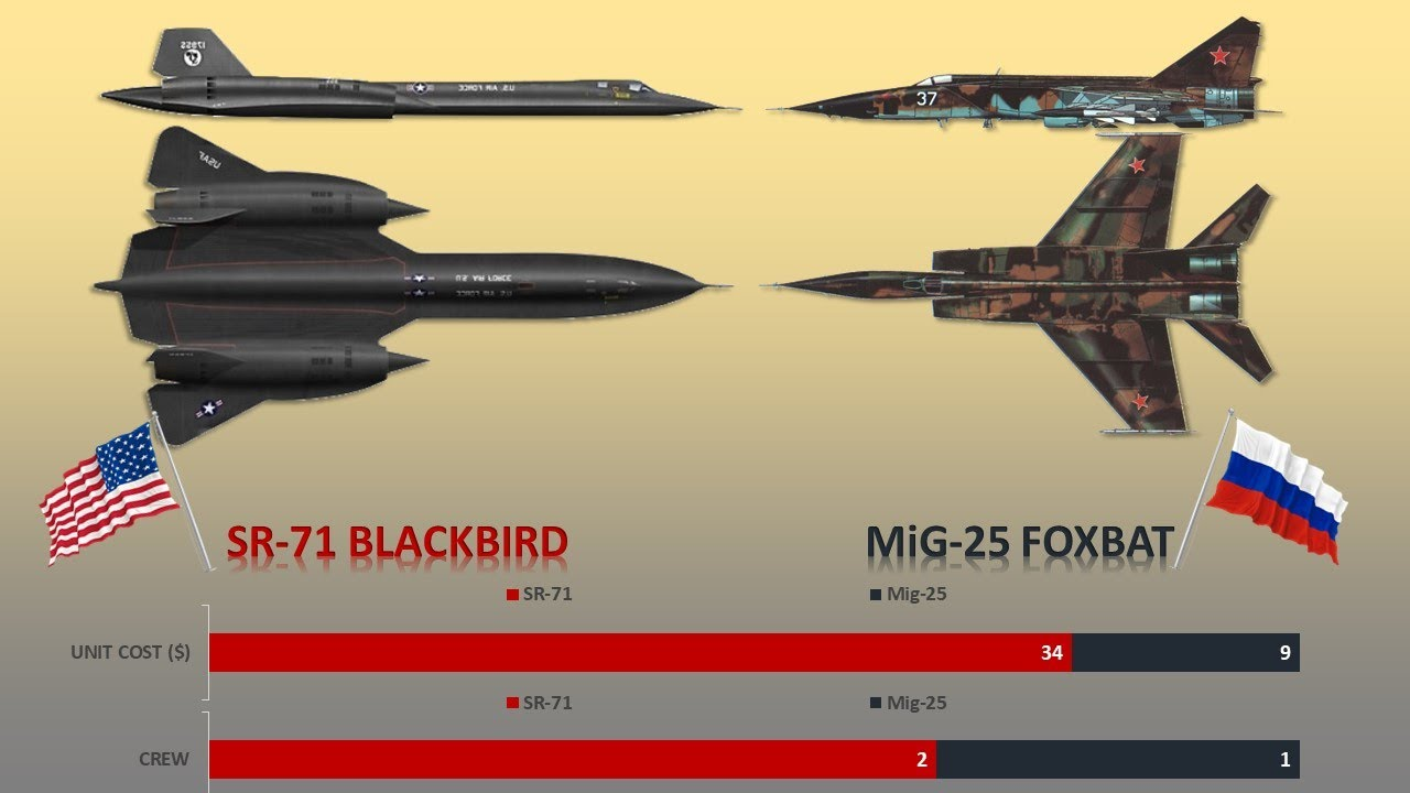 Download SR-71 Blackbird vs MiG-25 Foxbat Aircraft Comparison of Two Fastest Aircraft In The World.