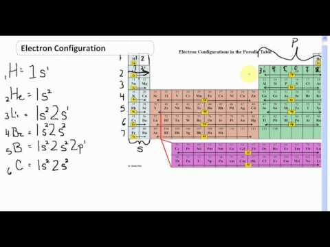 Electron Configuration Energy Level 1-2     CLEAR & SIMPLE