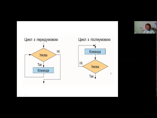 5 клас. Інформатика. Алгоритми з повторенням. Поняття циклу