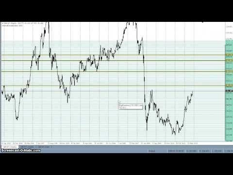GBP/JPY Triple Screen MT4
