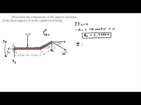 Determine The Components Of The Support Reactions At The Fixed
