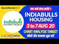 13 July share price target Indiabulls Housing  Indiabulls Hsg news  IBULHSGFIN stock forecast tips