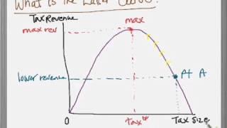 Laffer Curve LD