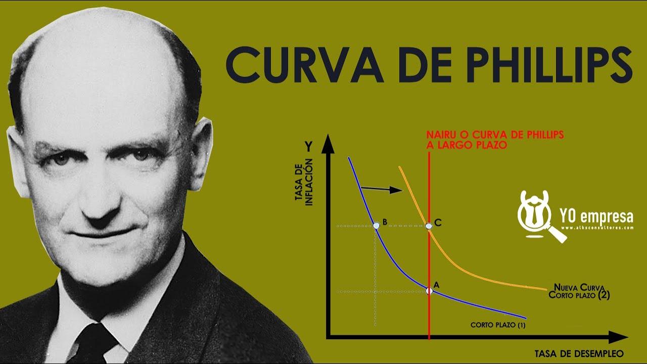 La Curva de Phillips | Inflación y desempleo