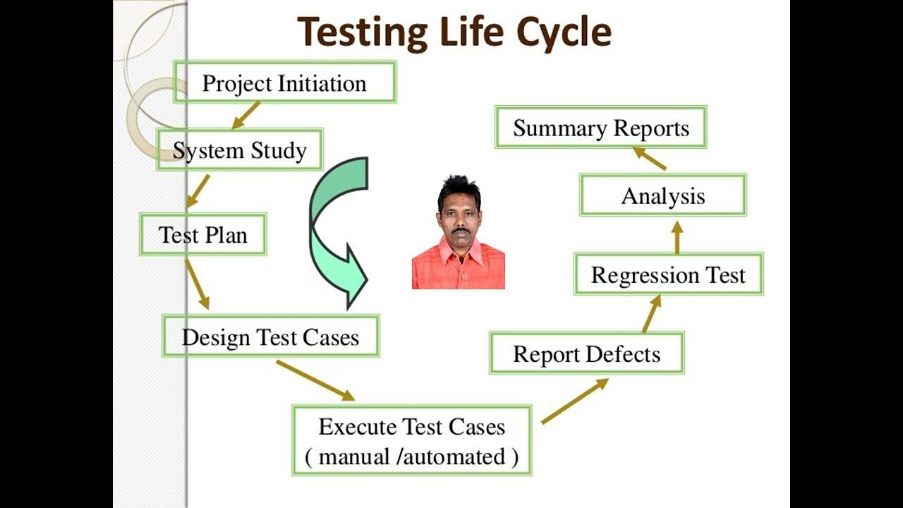 2 3 Test Execution In System Testing Youtube