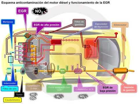 Recirculación de gases de escape EGR en el motor diésel (3/6)