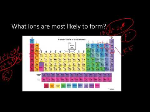 Periodic Table and Periodic Trends