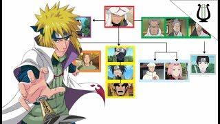 Explicación: El Organigrama de Konoha - Naruto Shippuden