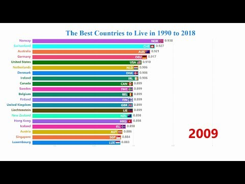 Top 20 Best Countries To Live In Ranking 1990 To 2018