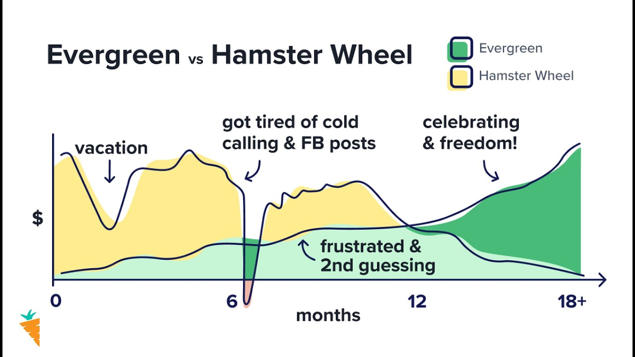 Evergreen Marketing: How To Finally Get Off Marketing Hamster Wheel and Convert Leads 2-4x Higher