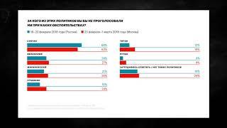 Навальный о предстоящих выборах и победителе (социология)